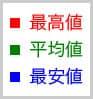 赤:最高値 緑:平均値 青:最安値